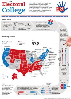 electoral-process-icivics-10- ...