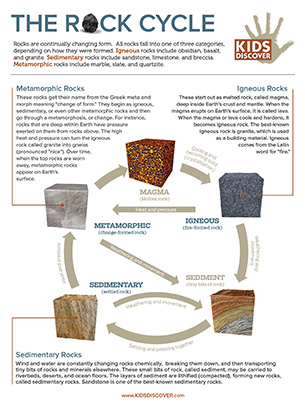 The Rock Cycle | Kids Discover Online